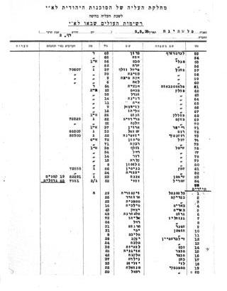 List of the immigrants arriving to Tel Aviv, 1935 (S104\5810-25)